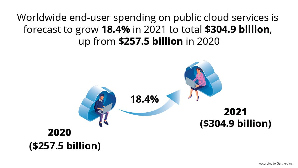 Worldwide end-user spending on public cloud services is forecast to grow 18.4% in 2021 to total _304.9 billion_ up from _257.5 billion in 2020-02-02-02